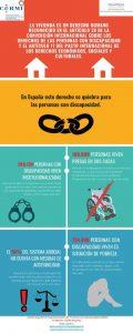 Infografía creada por CERMI Estatal con motivo del 3M